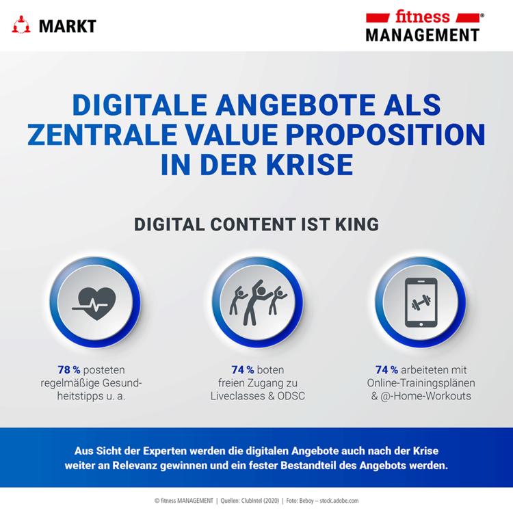 Digital Content ist King