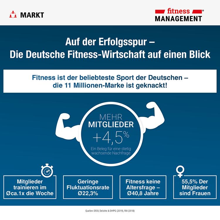 Fitness ist und bleibt beliebteste Sportart der Deutschen