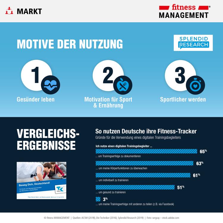 Motive der Nutzung von Fitness-Trackern, Wearables, Gesundheitsapps und Vergleichsstudie der Techniker Krankenkasse 'Beweg dich, Deutschland'.