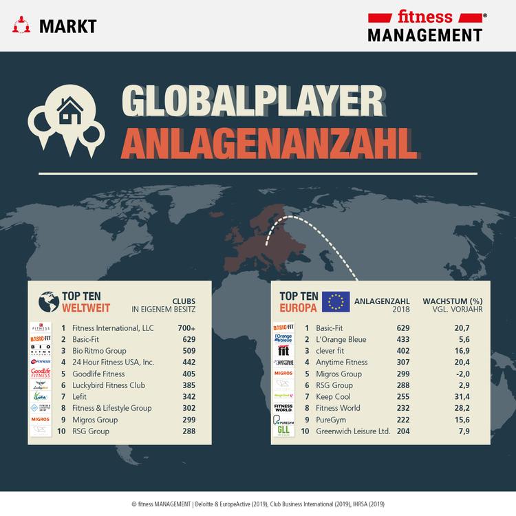 Infografik Anlagenzahl: Fitnessunternehmen im weltweiten Vergleich nach IHRSA Global 25 und dem EHFM Report 2019.