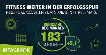 Fitness weiter in der Erfolgsspur: Neue Rekordzahlen zum globalen Fitnessmarkt.