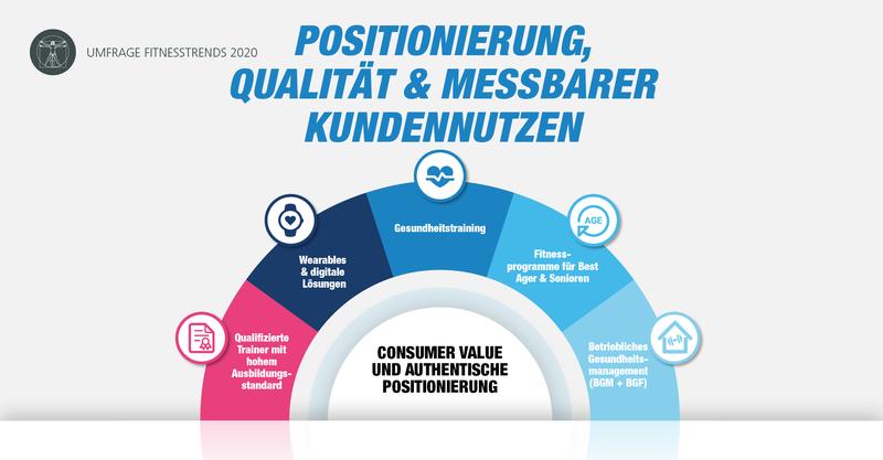 Umfrage Fitnesstrends 2020: Positionierung, Qualität und messbarer Kundennutzen