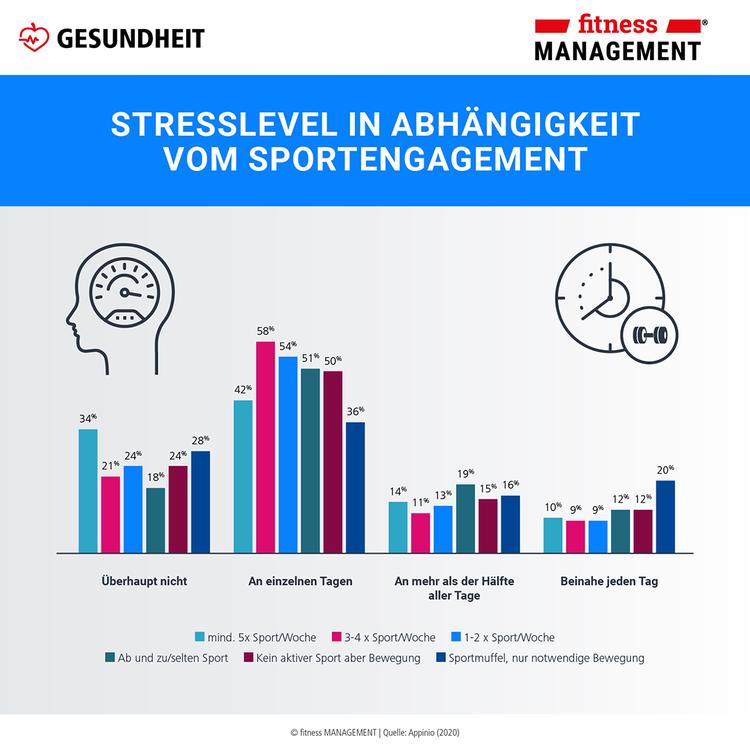 Stresslevel in Abhängigkeit vom Sportengagement