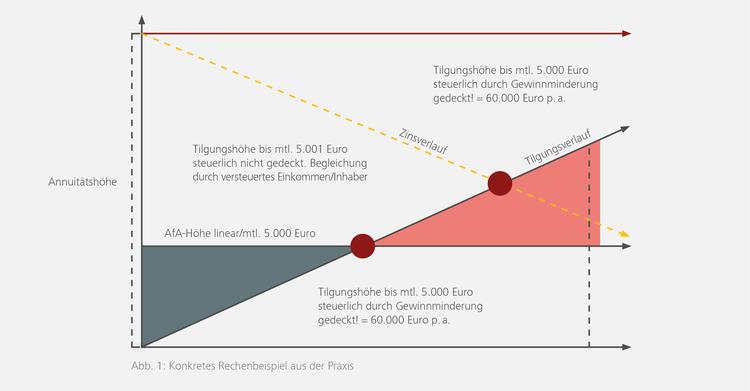 Beispiel aus der Praxis: Die moantliche Tilgungsrate übersteigt den AfA-Satz und Sie gleichen zu Lasten Ihres Gewinns aus.