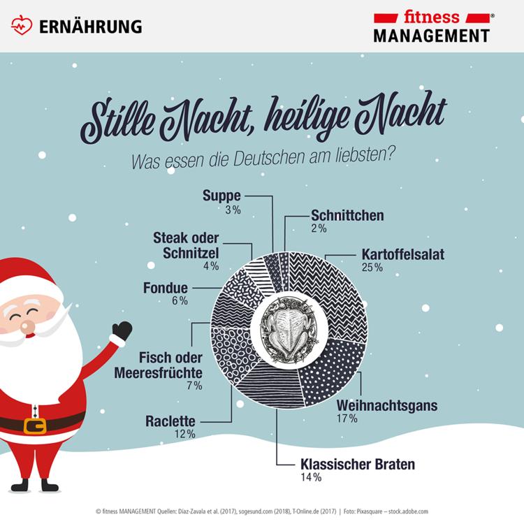 Stille Nacht, heilige Nacht: Was kommt an Heilig Abend und an den Weihnachtsfeiertagen bei den Deutschen auf den Tisch?