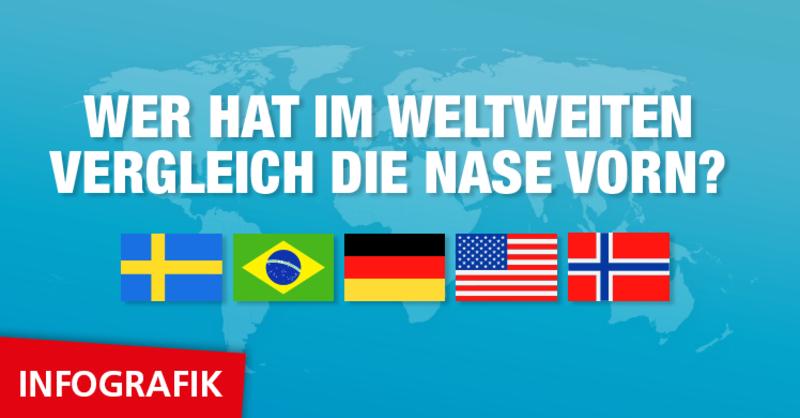 Schweden, Brasilien, Deutschland, USA, Norwegen – wer ist Fitness-Weltmeister 2019? Erfahren Sie es in der fM Infografik zum IHRSA Global Report 2019.