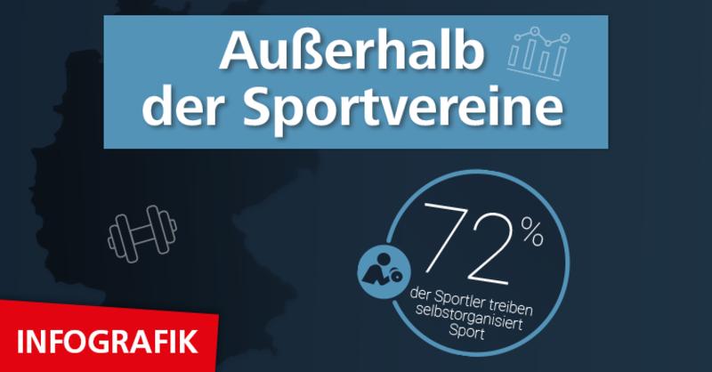 Kennzahl des Monats: 72 Prozent der deutschen Sportler treiben selbstorganisiert Sport.