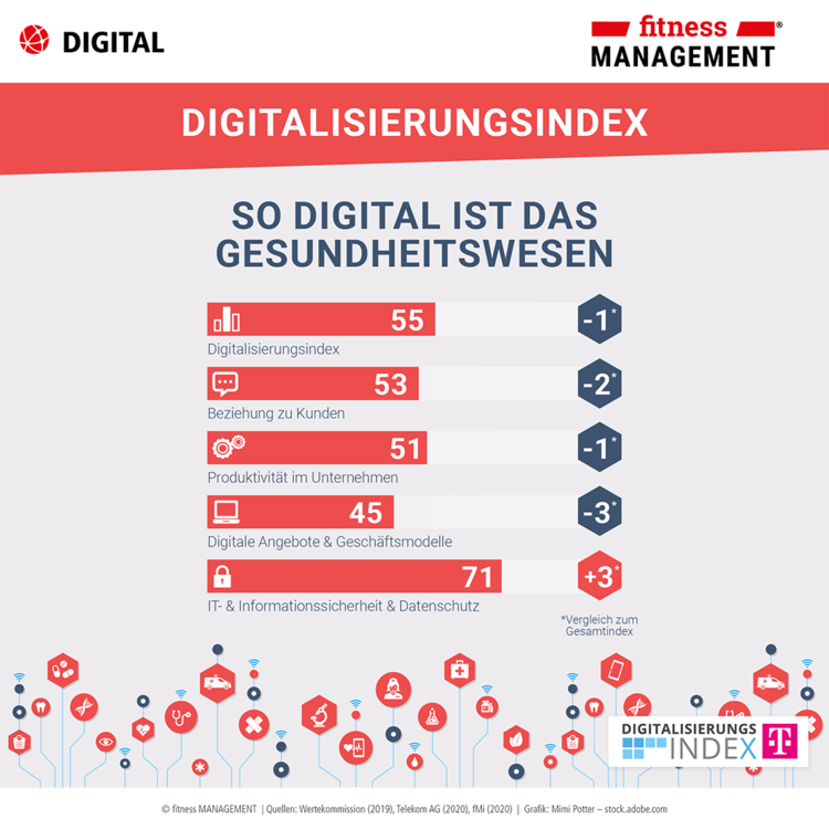 Infografik Digitalisierung – Digitalisierungsindex Mittelstand 2019/2020