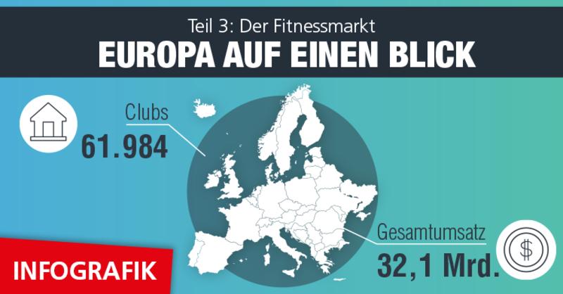 Infografik zu den Kennzahlen des europäischen Fitnessmarktes aus dem IHRSA Global Report 2019.