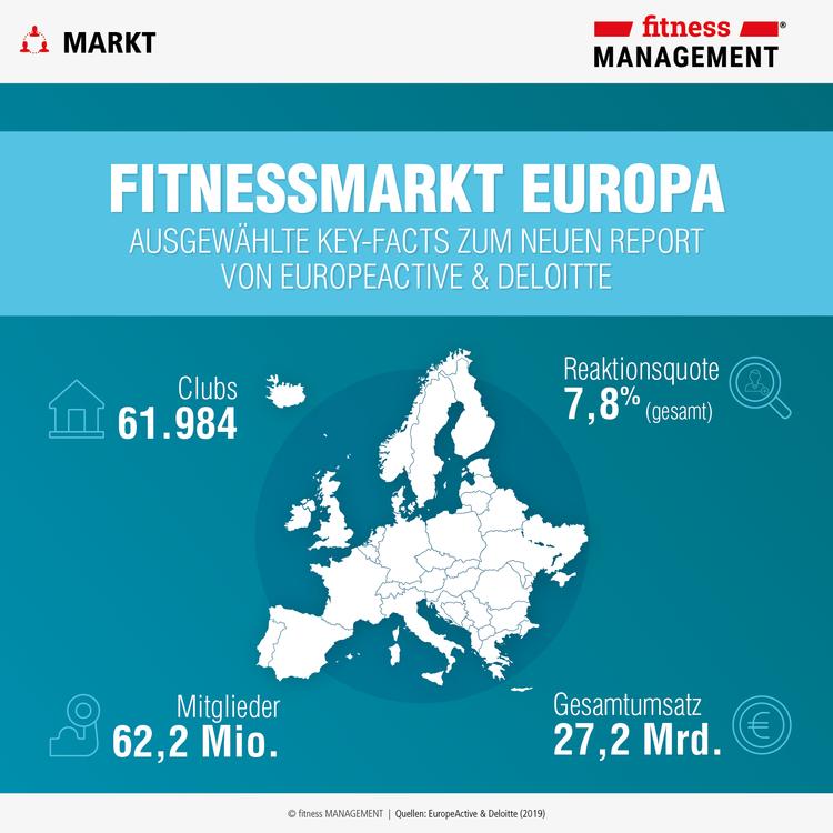 Fitnessbranche meldet 62,2 Millionen Mitglieder in Europa, damit ist Fitnesstraining die Sportart Nummer 1 auf dem Kontinent.