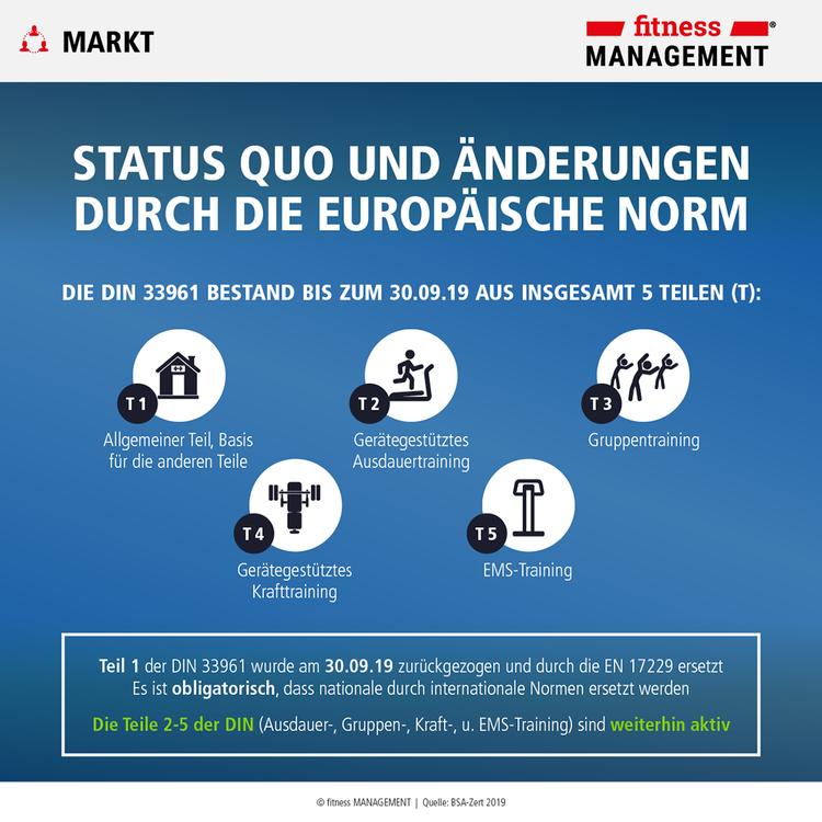 Aus DIN 33961 Teil 1 wird die Europäische Norm (EN) 17229.