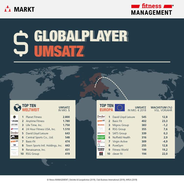 Infografik Umsätze: Fitnessunternehmen im weltweiten Vergleich nach IHRSA Global 25 und dem EHFM Report 2019.