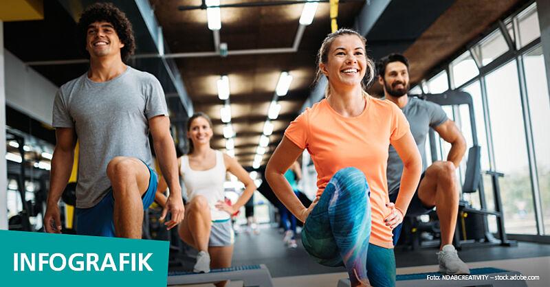 Globale Studie: Fitnesstraining ist weltweit die beliebteste Trainingsform