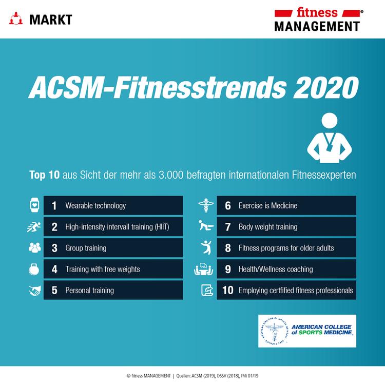 Überblick über die ACSM-Fitnesstrends 2019: Top 10
