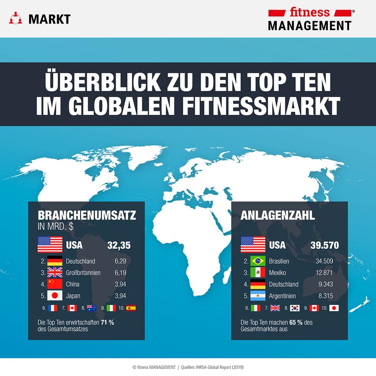 Die USA liegen im IHRSA Global Report Ranking beim Branchenumsatz deutlich vor Deutschland und Großbritannien.