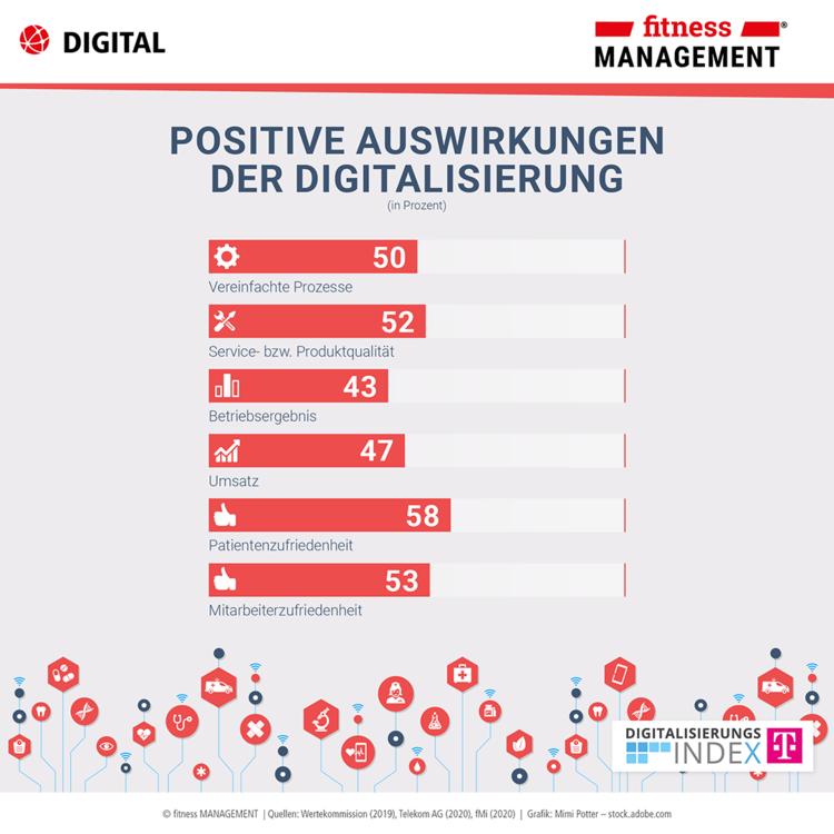 Positive Auswirkungen der Digitalisierung – Infografik zum Digitalisierungsindex Mittelstand 2019/2020