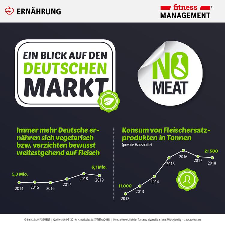 Immer mehr Deutsche ernähren sich vegetarisch oder vegan oder verzichten bewusst auf Fleisch.