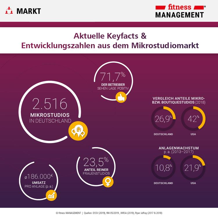 Aktuelle Fakten und Entwicklungszahlen aus dem Boutique- und Mikrostudiomarkt