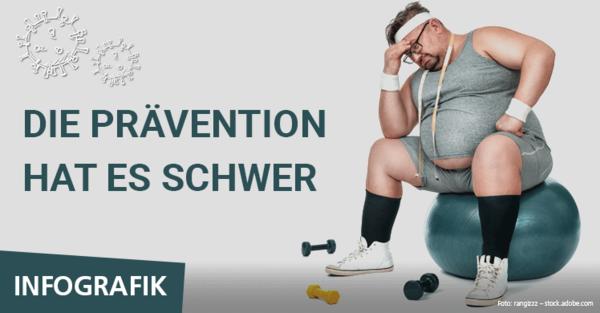 Die Prävention hat schwer zu kämpfen