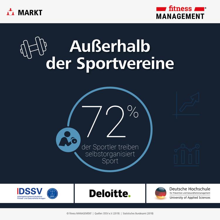 Fast drei Viertel der deutschen Sportler betreiben selbstorganisiert Sport.