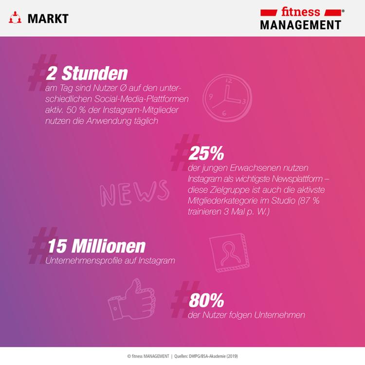 Führende Plattform fürs Social-Media-Marketing: Auf Instagram gibt es mehr als 15 Millionen Unternehmensprofile