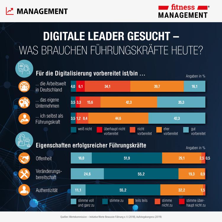 Was brauchen Führungskräfte heute? Ausgewählte Fakten zur 'Führungskräftebefragung 2018' in der fM Infografik.