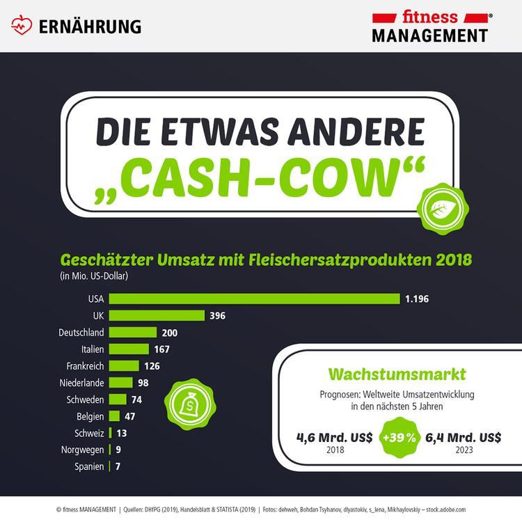 Geschätzter weltweiter Umsatz mit Fleischersatzprodukten 2018.