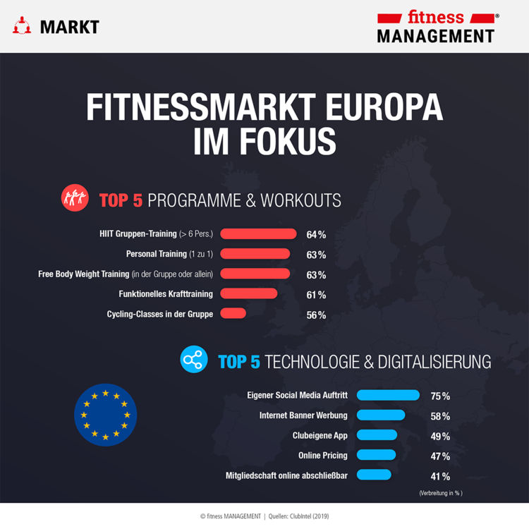 ClubIntel Fitness Industry Trend Report 2019: Fitnessmarkt Europa im Fokus
