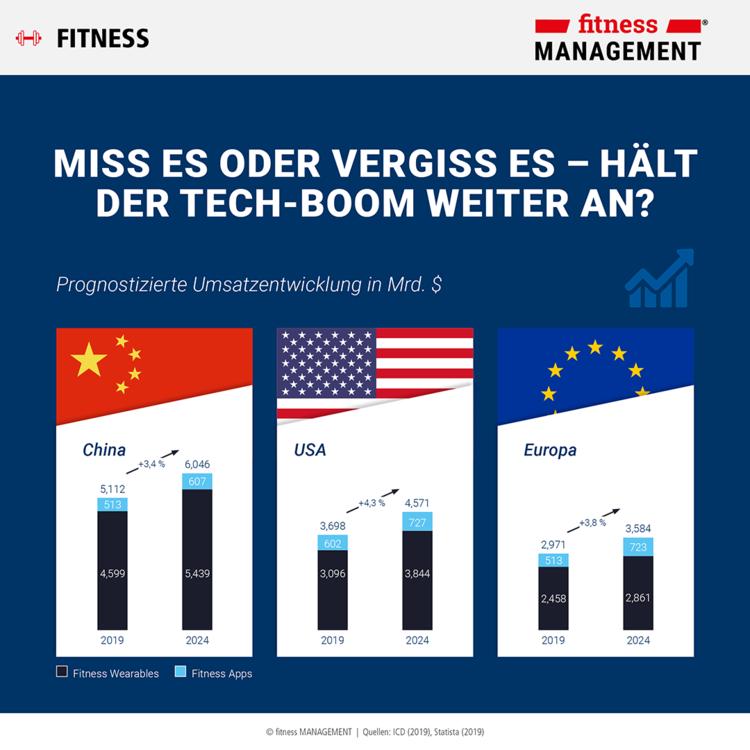 Infografik (2/4): Internationale Prognosen zu Wearables & Apps