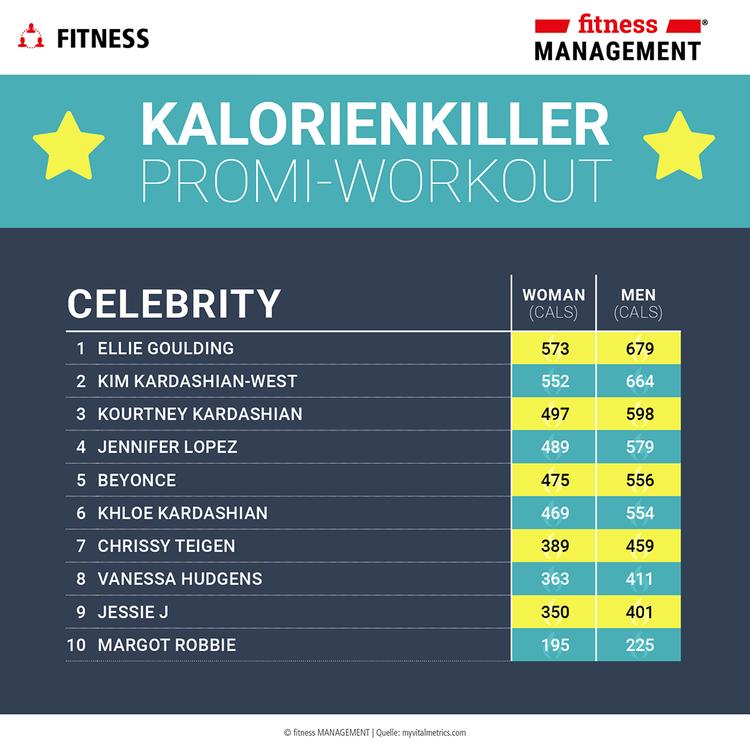 Ranking Promi-Workouts
