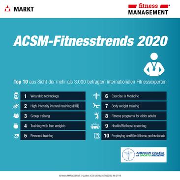Fitness-Trends 2020: Welche Trends bewegen unsere Branche und verändern den Markt nachhaltig?
