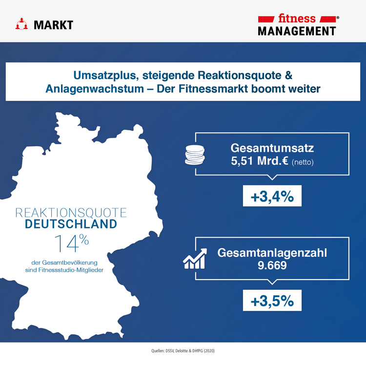Eckdaten 2020: Reaktionsquote – 14 Prozent der Gesamtbevölkerung Deutschlands trainiert in Fitness- und Gesundheitsanlagen
