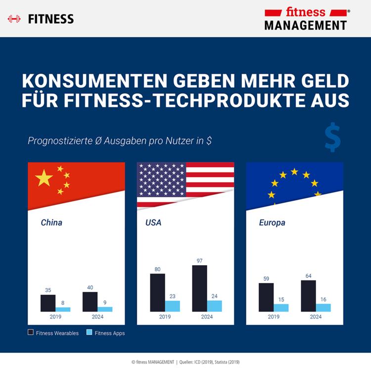 Infografik (3/4): Internationale Prognosen zu Wearables & Apps