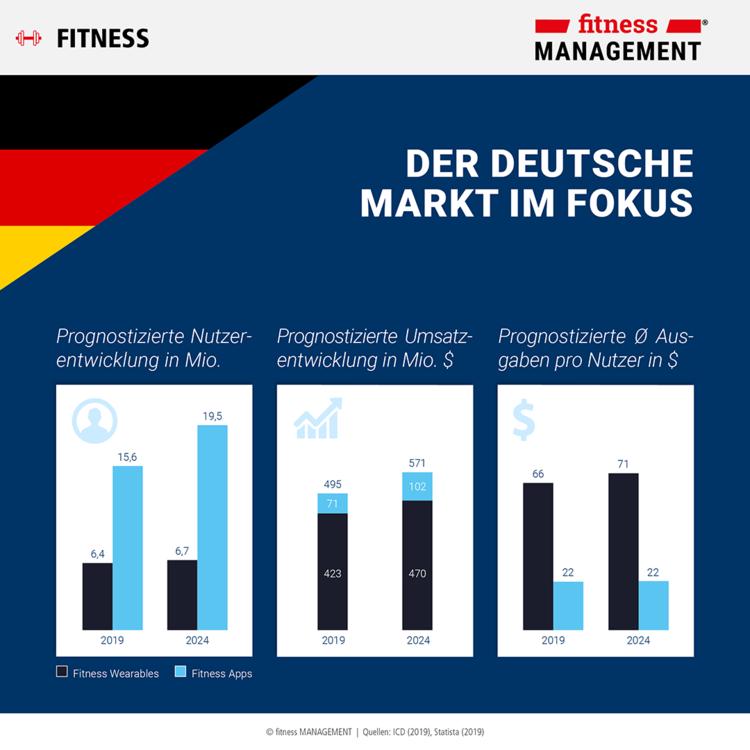 Infografik (4/4): Internationale Prognosen zu Wearables & Apps