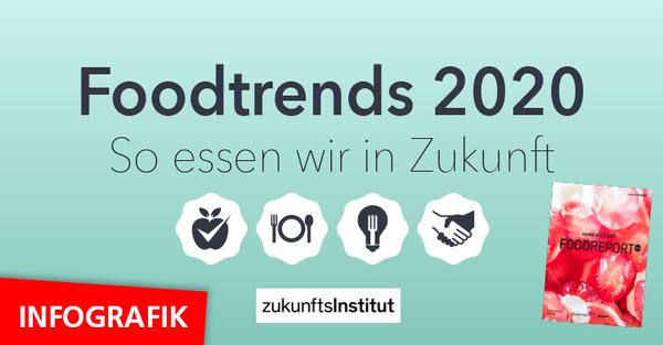 Infografik Food-Trends 2020: So essen wir in Zukunft
