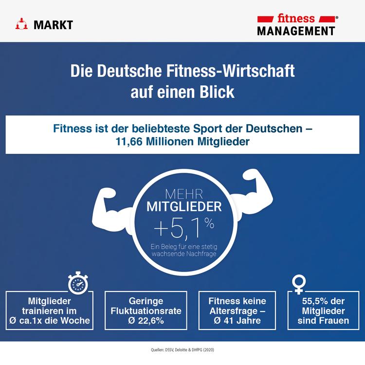 Eckdaten 2020: Die deutsche Fitness-Wirtschaft auf einen Blick