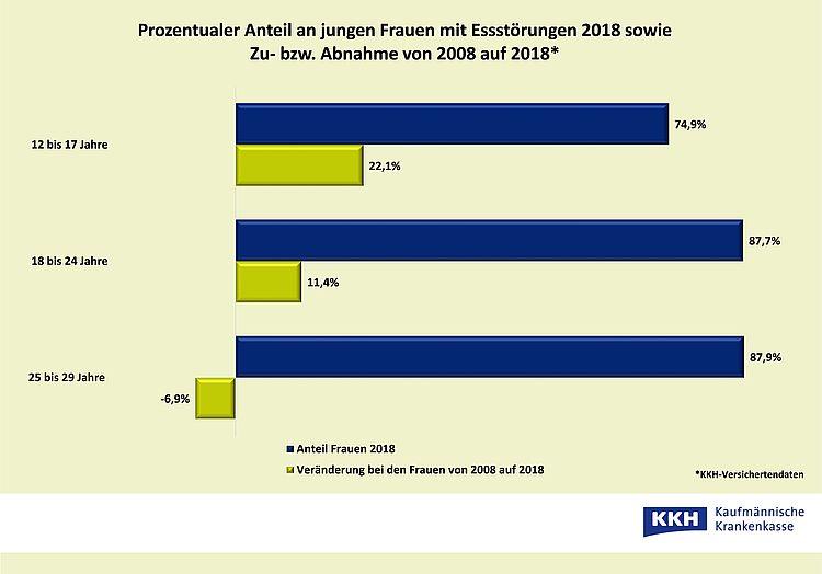 Essstörungen: Anteil Frauen und Veränderung von 2008 auf 2018. Grafik: KKH