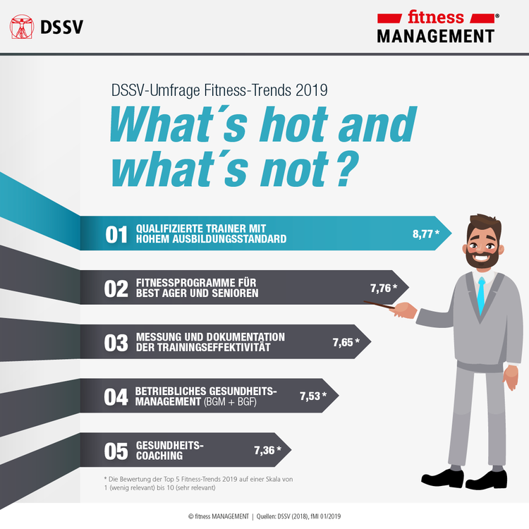 What´s hot and what´s not? Key-Facts zur DSSV-Trendumfrage und ausgewählten Expertenstatements.