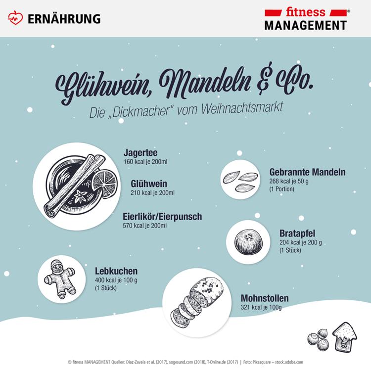 Glühwein, gebrannte Mandeln, Lebkuchen und Co.: Die Weihnachtszeit liefert Kalorien in Hülle und Fülle – gerade da sollte man nicht das Training vernachlässigen.
