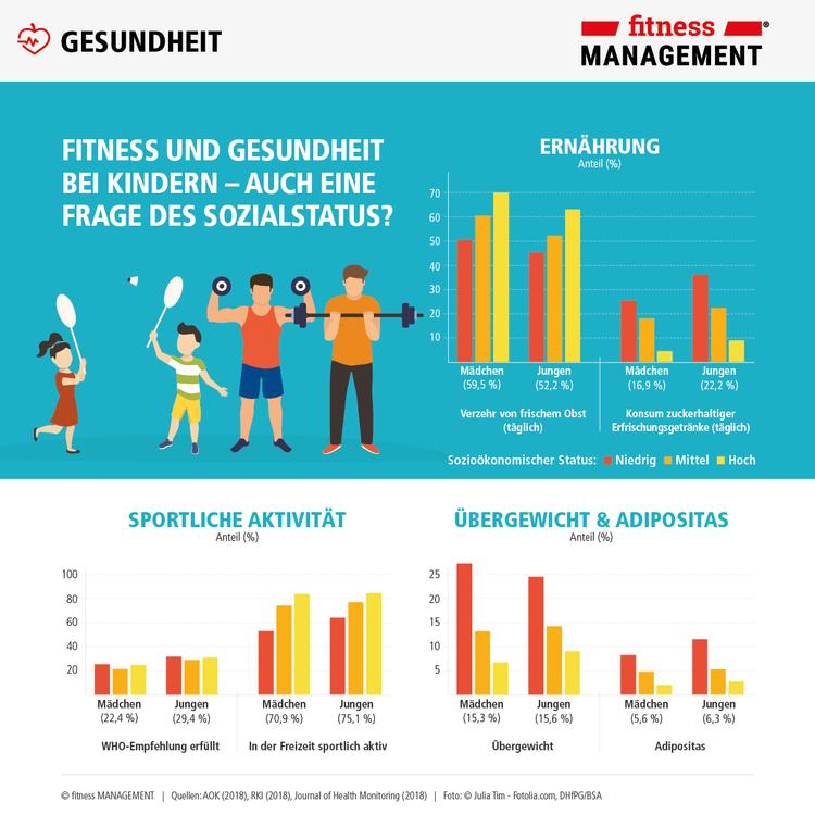 Die fM Infografik zum Weltkindertag: Sind Fitness und Gesundheit bei Kindern auch eine Frage des Sozialstatus?
