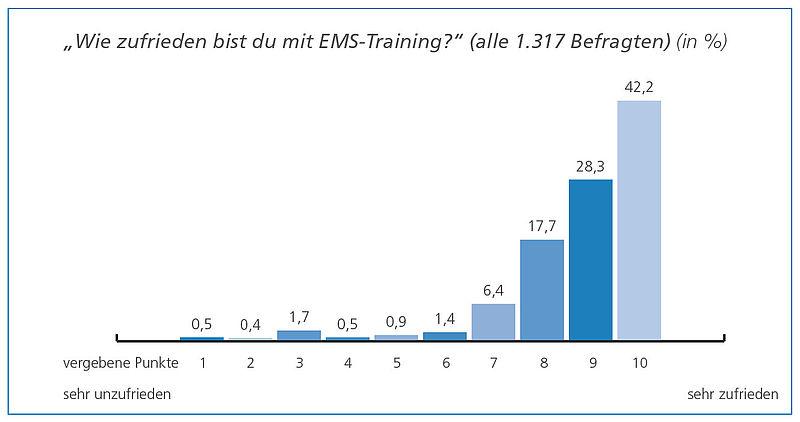 Kundenzufriedenheit EMS-Training