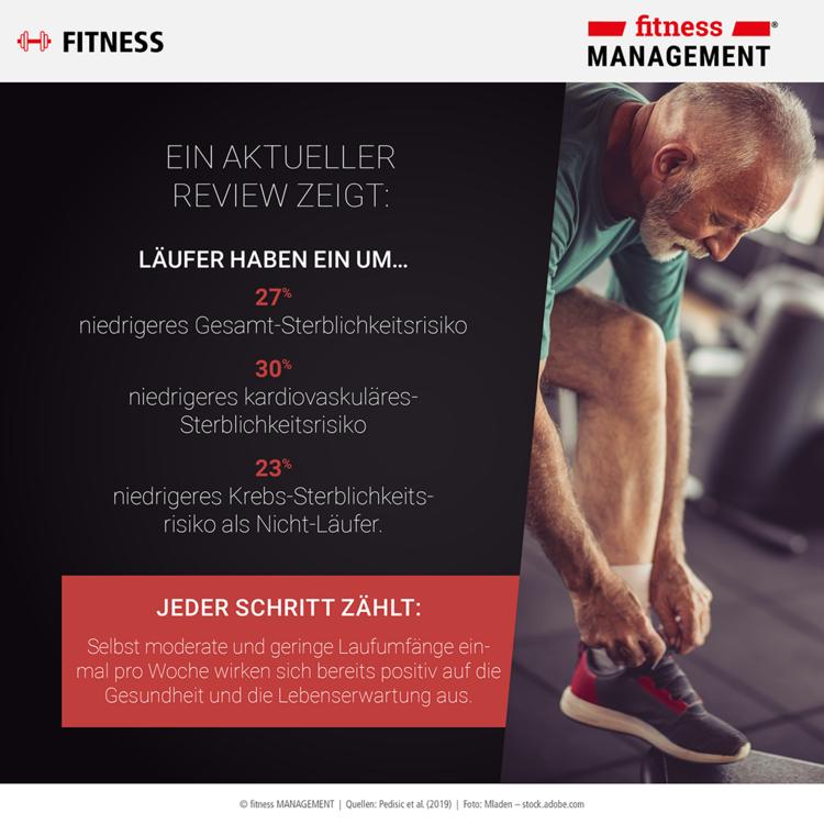 Laufen senkt das Risiko für Erkrankungen des Herz-Kreislauf-Systems, senkt das Krebs-Sterblichkeitsrisiko, hilft beim Gewichtsverlust und fördert die Mentale Gesundheit