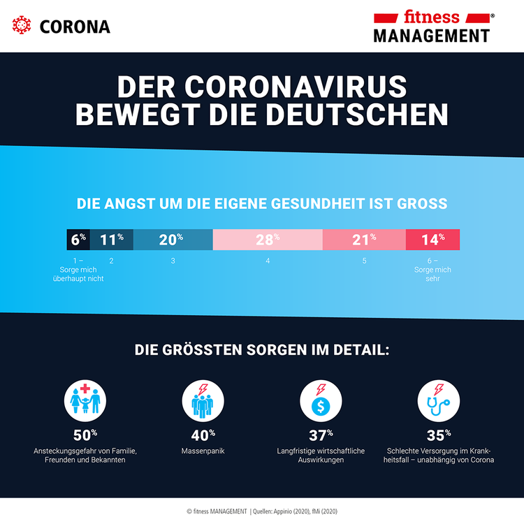Konsumstudie Corona Appinio GmbH