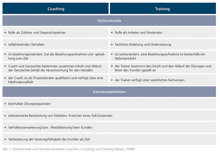coaching und training