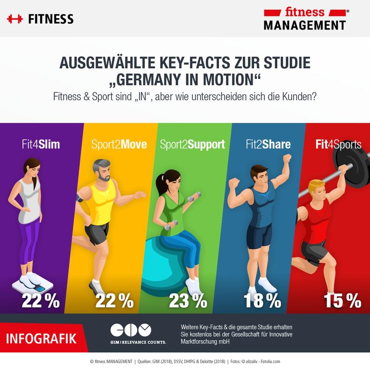 Infografik zu ausgewählten Fakten der GIM Studie und den unterschiedlichen Typologien deutscher Fitnesskunden.