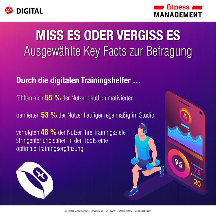 Miss es oder vergiss es: Fitnesstracker im Studio – Infografik