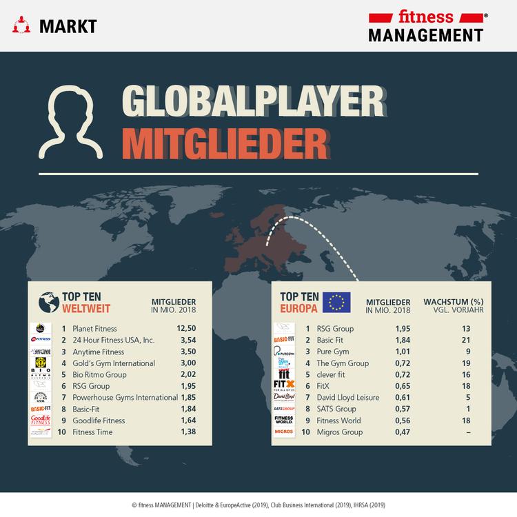 Infografik Mitglieder: Fitnessunternehmen im weltweiten Vergleich nach IHRSA Global 25 und dem EHFM Report 2019.