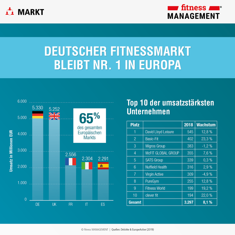 Top 10 der umsatzstärksten Unternehmen der Fitnessbranche führen David Lloyd Leisure, Basic-Fit, die MIGROS-Group und die McFIT Global Group (mittlerweile: RSG Group​​​​​​​) an.