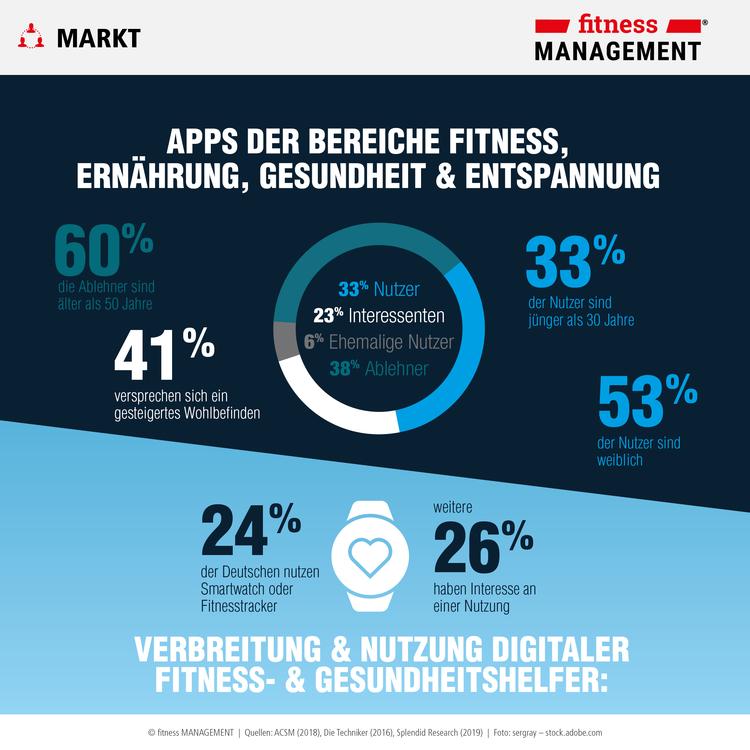 Infografik zeigt die Verbreitung und Nutzung von Apps der Bereiche Fitness, Gesundheit, Motivation und Entspannung und digitaler Fitness- und Gesundheitshelfer.