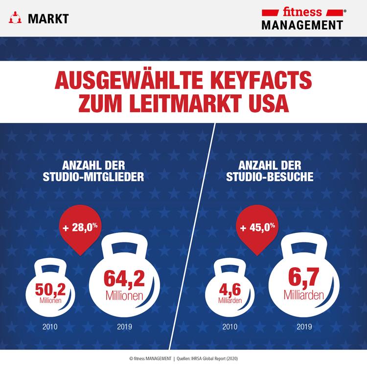 Ausgewählte Key-Facts zum Global Player USA